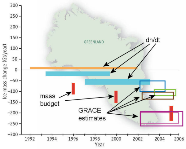 Figure 1.  Various satellite estimates of the mass balance of the Greenland ice sheet [Cazenave, 2006].  The thickness of the boxes indicates the error for the estimate.  Note that, in some cases, the boxes do not overlap, which means that they do not agree within their combined errors, even though several of the estimates use a similar approach.