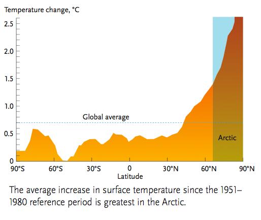 Arctic_Warming