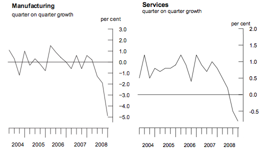 UK Manufacturing and Service Sector GDP