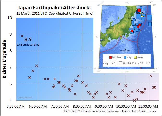 Aftershocks from the Japan Earthquake