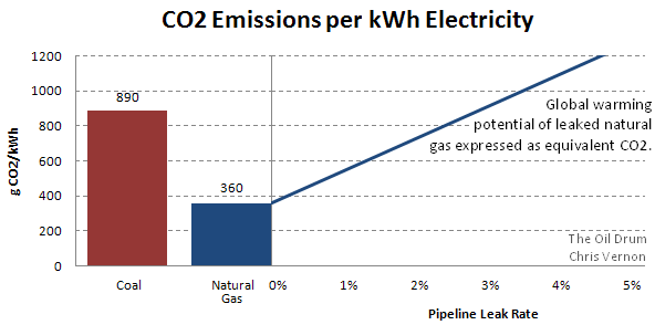 Natural Gas Cost Per Kwh Uk