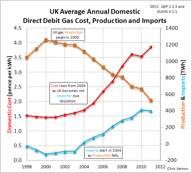 Why Are UK Gas Prices Increasing?
